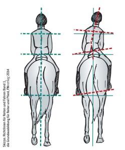 Ein schiefer Sitz mit eingeknickter Hüfte kann gegen die Bewegungsrichtung des Pferdes gerichtet sein und das Ausfallen über die Schulter begünstigen.