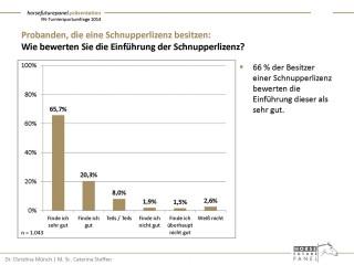 Die wichtigen Ergebnisse der Turniersportumfragen gibt es zusammengefasst unter www.pferd-aktuell.de/turniersportumfrage.